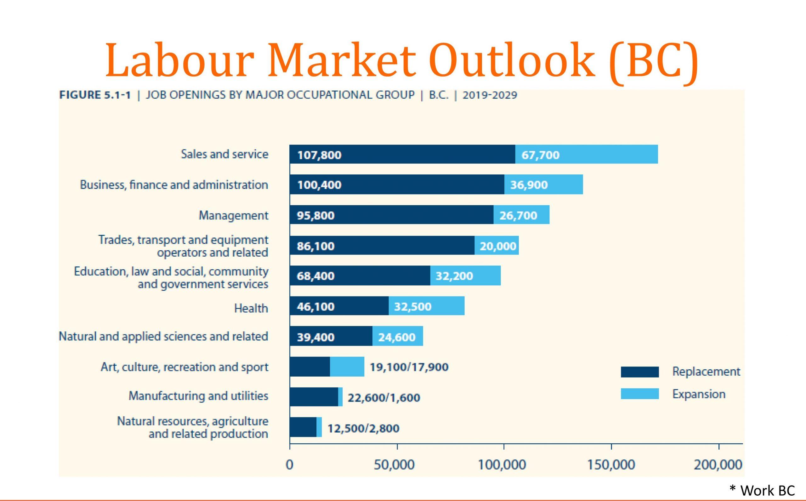 Nhu cầu thị trường và phân bổ ngành nghề tại tỉnh British Columbia (Nguồn: Work BC)