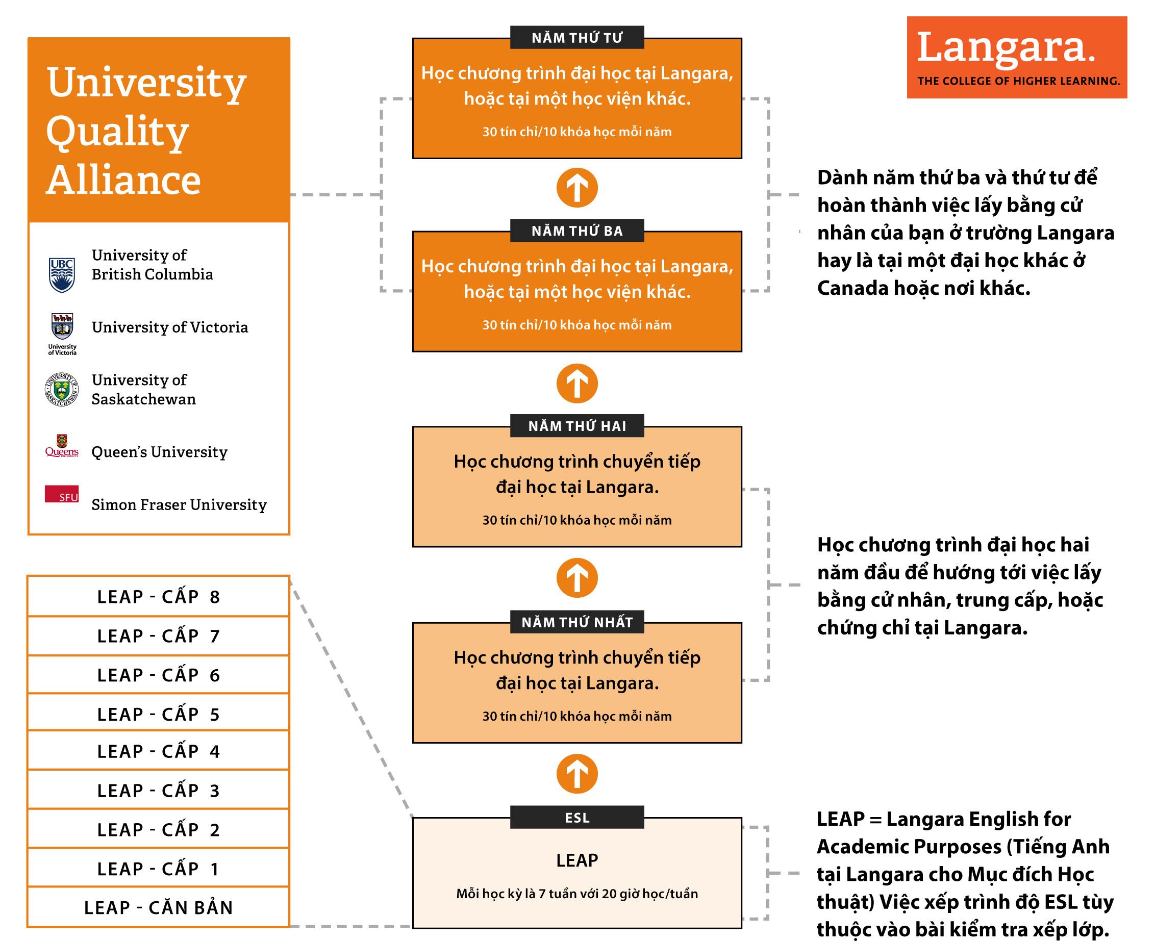 chương trình đào tạo Langara College