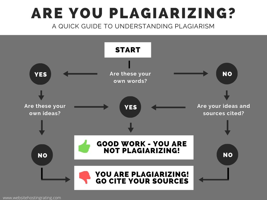 Đạo văn- Plagiarism - những điều du học sinh cần biết